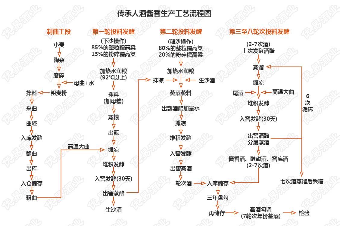 传承人酒酱香生产工艺流程图