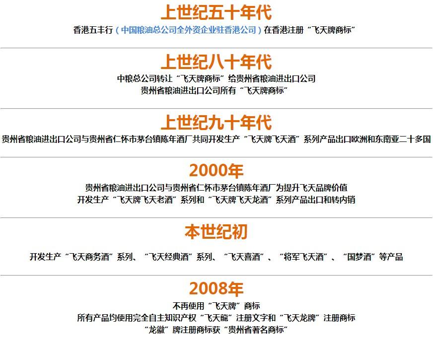 陈年酒厂品牌大事记