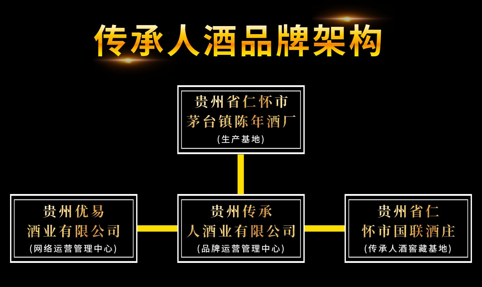 贵州传承人酒品牌架构